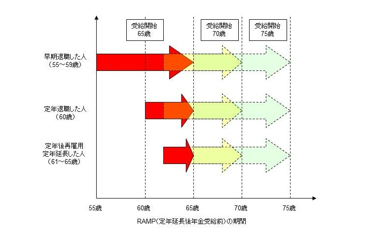 RAMP(定年後年金受給前世代)