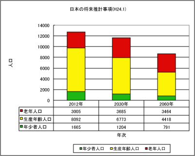 RAMP Retirement Age to Miss Pension  ~定年後年金受給前世代