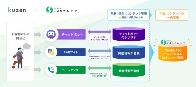 株式会社コンシェルジュ、株式会社野村総合研究所が提供するAIソリューション「TRAINA」と連携