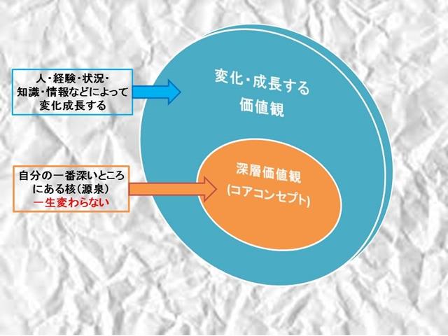 「感情→思考→行動」という流れに沿った仕組みを作る