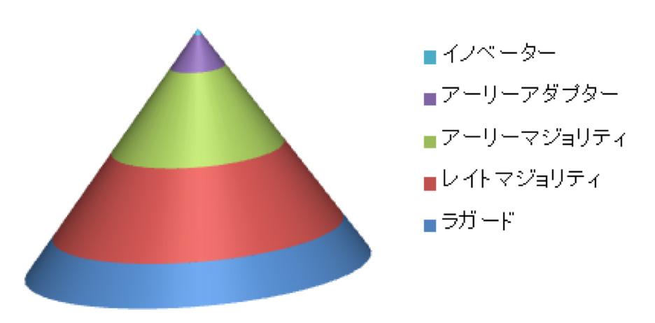 図.ロジャースのイノベータ理論イメージ