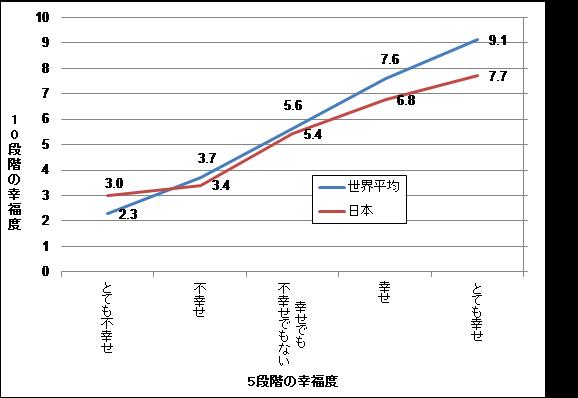 日本の平均は低い?高い? 回答傾向にもお国柄