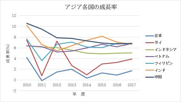 どうして日本企業は海外に進出するのか?