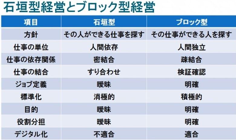 「なぜ、日本のDX(デジタルトランスフォーメーション)は進まないのか?」  名古屋大学名誉教授 山本修一郎先生 【中編】