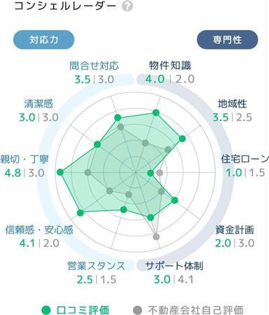 会社の信頼度を数値化したレーダーチャート