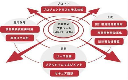 富士通の「KIWare」の各ツールの位置付け
