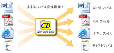 PDF⇔Word Word⇔HTML 文書ファイルを一発変換できます!