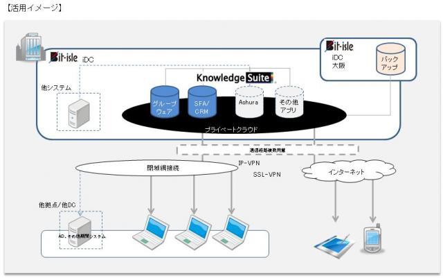 『Knowledge Suite on Private Cloud』正式リリース