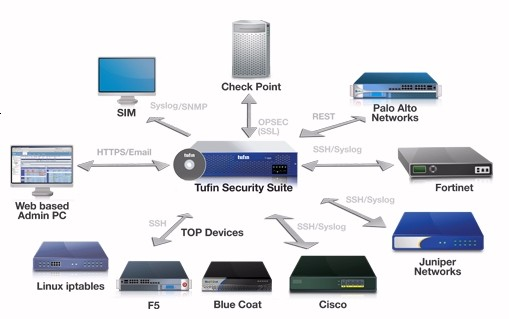 Tufin Security Suite(TSS)R13-1販売開始