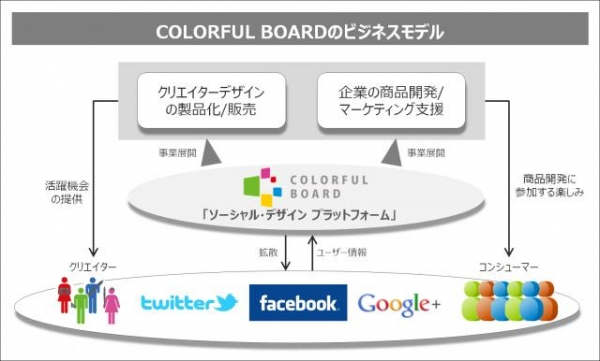 COLORFUL BOARD