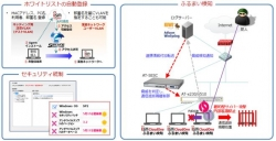 ISM CloudOne Ver.6とSecure Enterprise SDN(SES) が連携